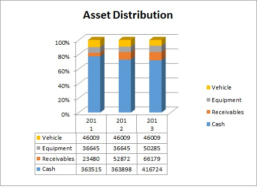 Asset Distribution