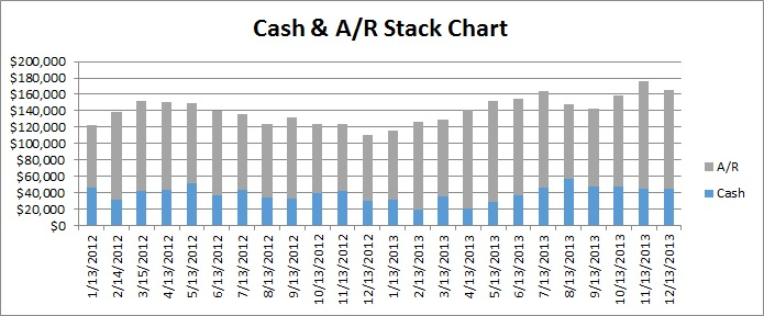 Cash and AR Stack