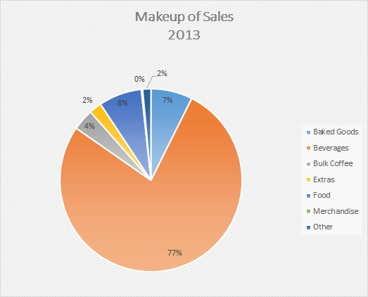 Makeup of Sales